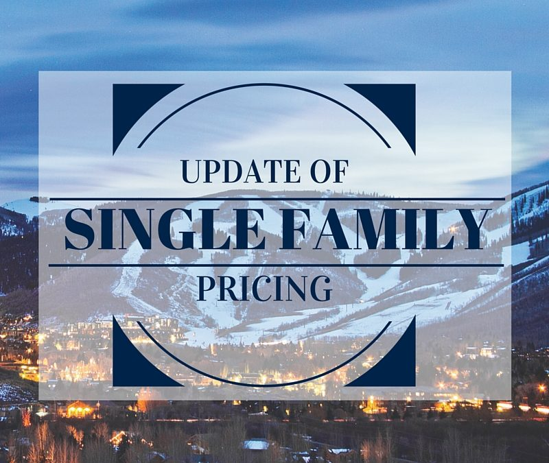 Update of Single Family Pricing in Park City