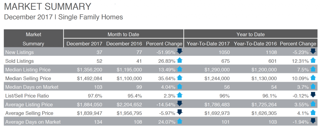 Park City Real Estate Market Summary December 2017